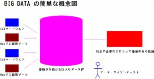 BIG DATAの簡単な概念図