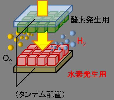 NEDO,人工光合成の水素製造でエネルギー変換効率2%を達成