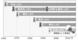 図1 可視光LEDの発明・開発の変遷