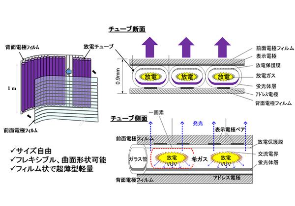神戸大ら,深紫外蛍光体を用いた紫外光源を開発