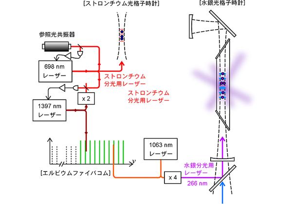 東大,紫外レーザで「秒」の定義の実現精度を超える