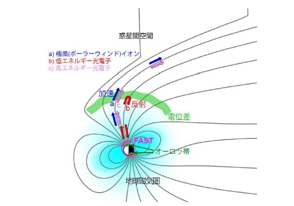 名大,地球の電離大気の流出は太陽活動によらないことを発見