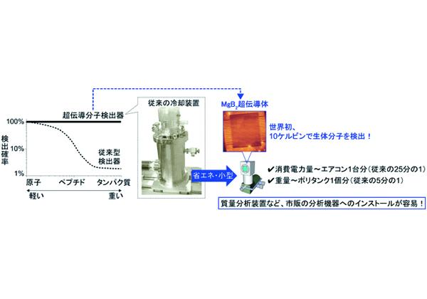 産総研ら,省エネ・小型冷凍機で作動する分子検出器を実現