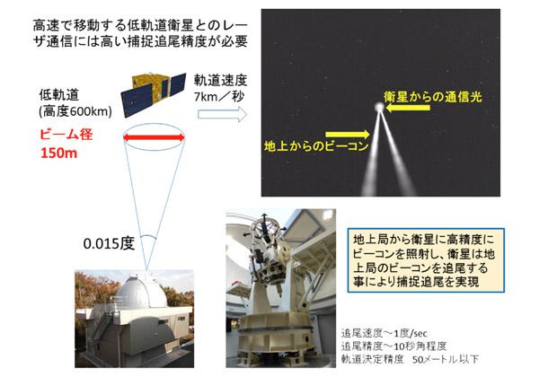 NICT,衛星-地上間の通信に1.5㎛光で成功