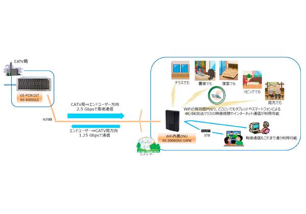 三菱電機,ケーブテレビ向け「GE-PON OLT」などを発売