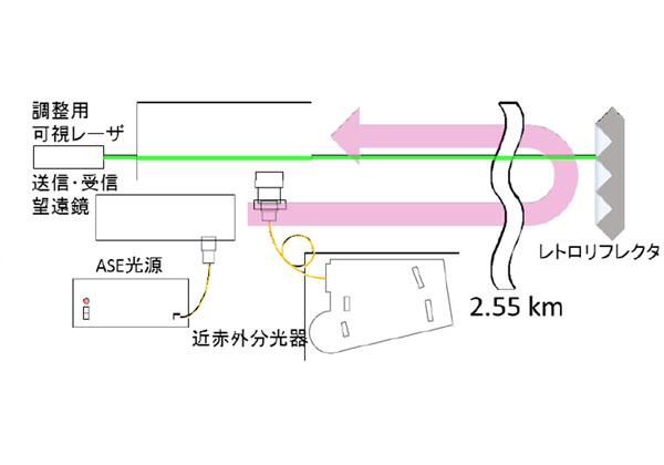 千葉大ら,赤外光で低層大気中のCO2濃度を計測