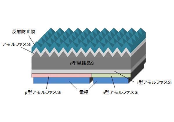 NEDO,発電コスト7円/kWhを目指すプロジェクト始動