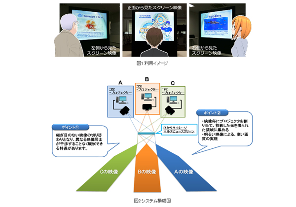 NTT,位置より異なる映像を表示するサイネージを発売
