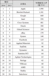 シリコンバレーのトップ企業