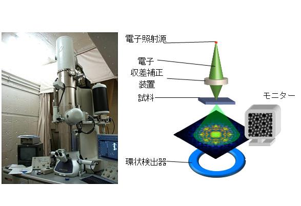 東大,半導体pn接合の界面電場観察に成功