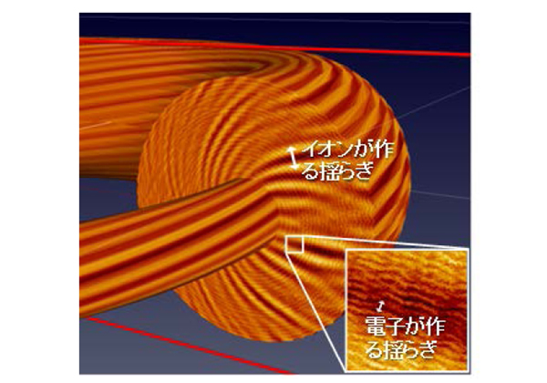 名大ら,核融合プラズマ中乱流間の相互作用を解明