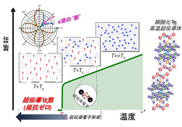 東大ら,分光で超伝導温度より高温に超伝導電子を発見