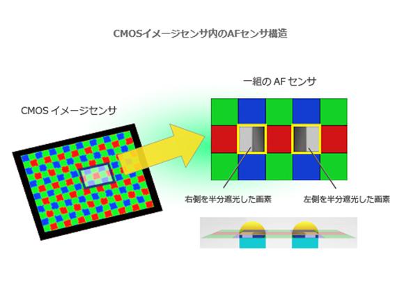 東芝,PDAF搭載裏面照射型CMOSを拡充