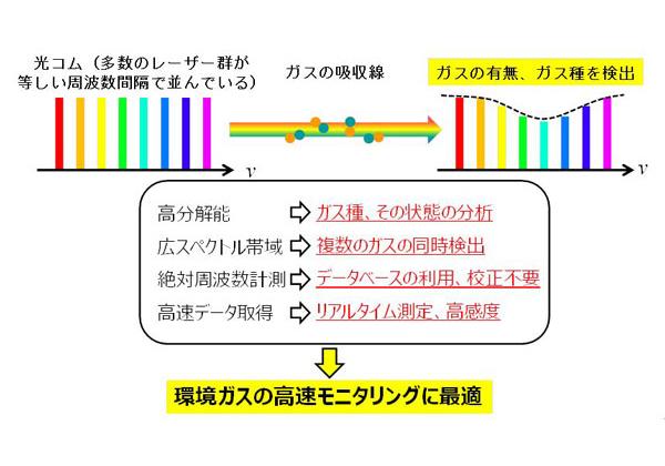 産総研,光コムを用いたガス検出・同定法を開発