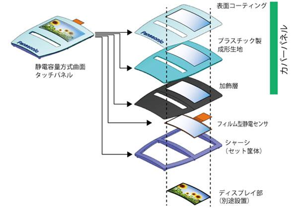 パナソニック,車載用 「静電容量方式 曲面タッチパネル」を量産化