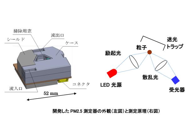名大ら,LEDを用いたPM2.5計測装置を開発