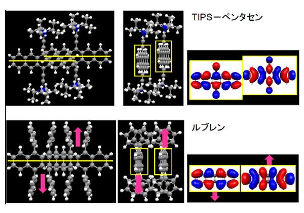 東北大ら,光が二倍の電荷を生成する「励起子分裂」を解明