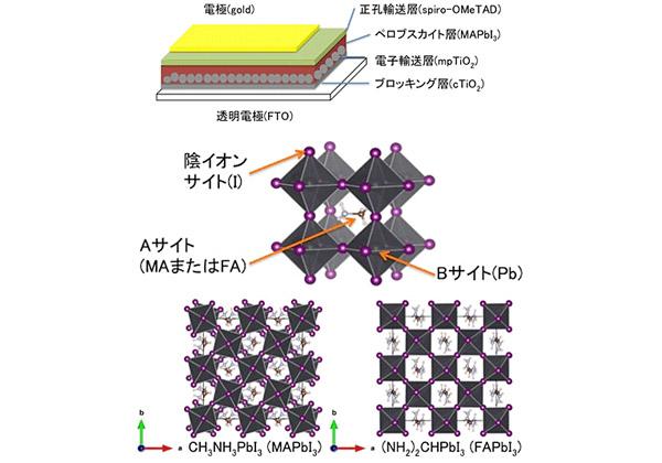 NIMS,ペロブスカイト太陽電池の劣化/低再現性の原因を証明
