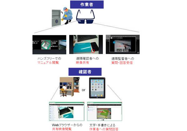 NTTデータ,スマートグラスによる現場支援システムを開発