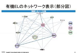 有機ELのネットワーク表示(部分図)