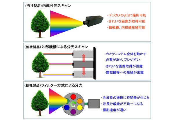 【注目企業】ハイパースペクトルカメラ「NH-7」ーエバ・ジャパンの出展製品