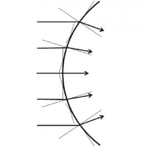 図34 レンズによる屈折