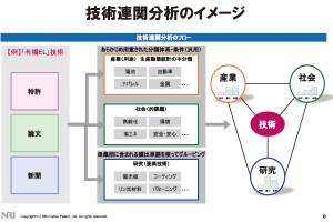 技術連関分析のイメージ