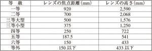 表3.1 日本の灯台の分類