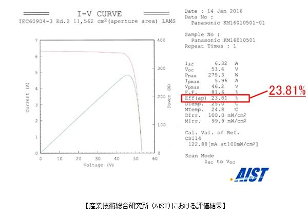 パナソニック,シリコン太陽電池モジュールで変換効率23.8%