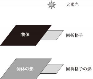 図5.11 実験Ⅱの手順