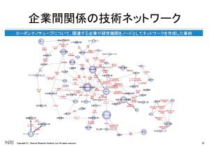 企業間関係の技術ネットワーク