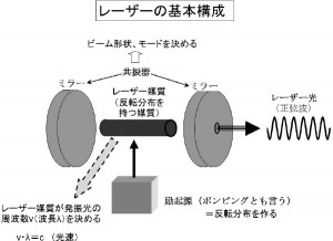 レーザーの基本構成