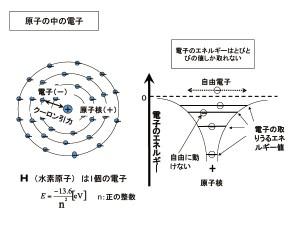 原子の構造を詳しく見る