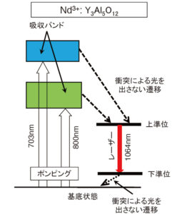 ネオジウム固体レーザー