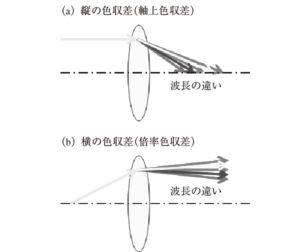 ホログラム(Ⅲ)
