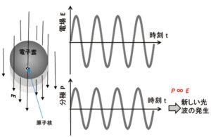 レーザービームを繰る-波長変換