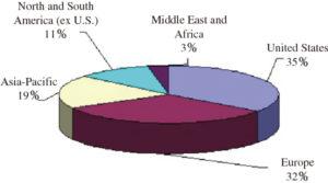 図1 プロセス用分光機器の地域別市場シェア2020年