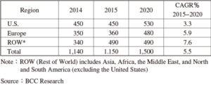 表2 プロセス用分光機器の地域別市場規模2020年まで(単位:百万ドル)