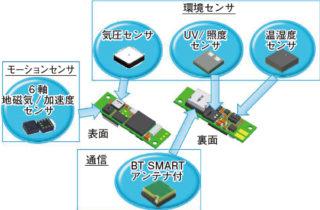 各センサーの実装位置