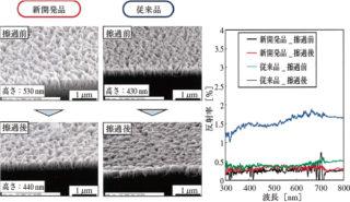 東京理科大とオーテックス,紫外線硬化樹脂による高強度モスアイ構造転写技術を開発