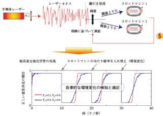 図2 レーザーカオスを用いたシステムと超高速な強化学習の実現