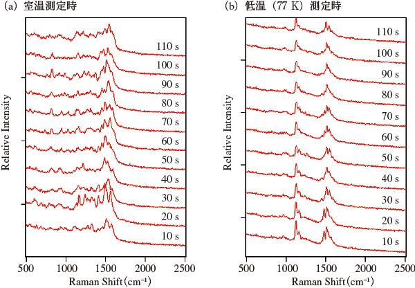 図1 金基板上に吸着したBPEのTERSスペクトルの経時変化。