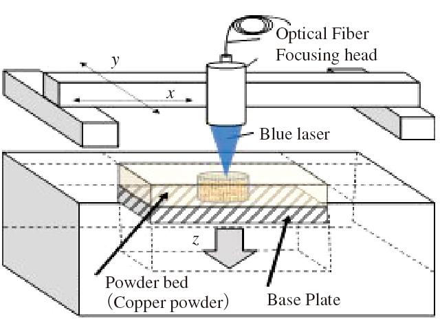高輝度青色半導体レーザー搭載SLM方式3Dプリンターの構成図