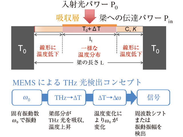 MEMS検出器の原理 出典:JST