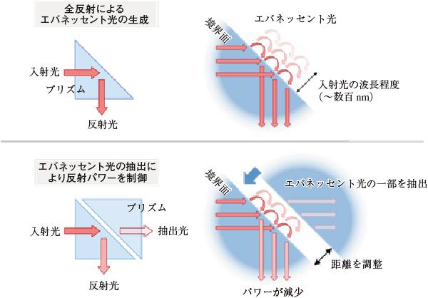 図2 今回用いたレーザーパワー制御方法の原理