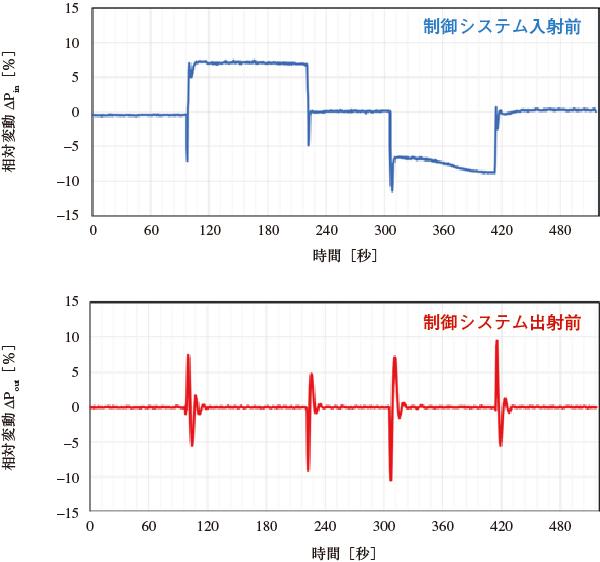 図3 開発したシステムによる高出力レーザー(2 kW/cm2)のパワー制御の結果