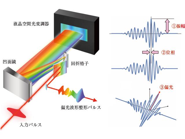 図1 位相変調・波形制御の仕組み