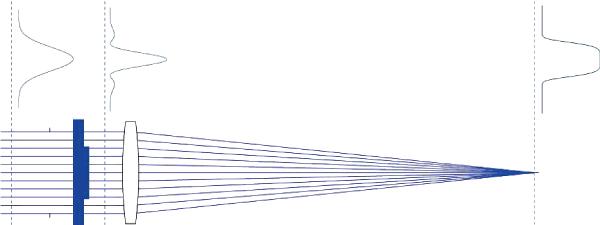 図3 すべての重要な強度分布(位相板前後のビーム分布はレイトレーシングするため正しくは表示されていない)を持つ集光ビーム成形システム(AiryShape)の概略図