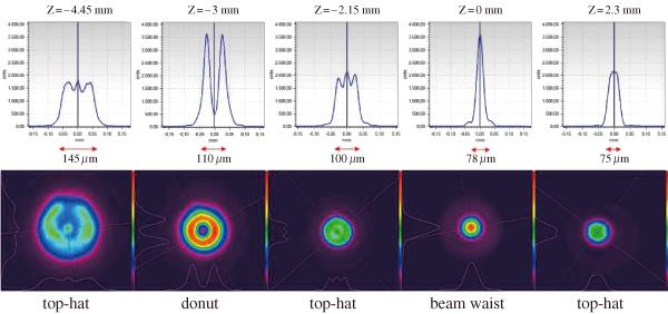 図9 特性ビームプロファイル(λ=635 nm)のAiryShape,2D,および断面図によるビームプロファイル測定の概要