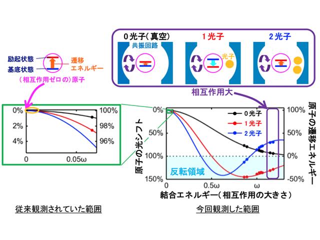 NICTら,光子と相互作用した人工原子の巨大光シフトを生成